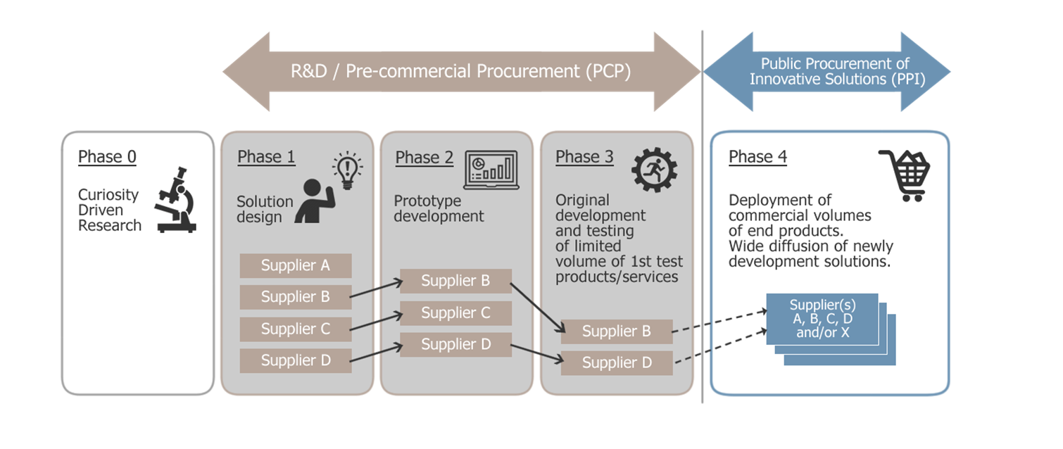 PCP workflow